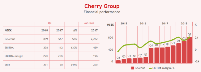 cherry-ab-financial-data-650.png