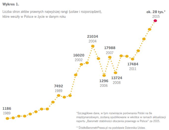 Rosnący wykres ilości nowych przepisów w Polsce sięgających 28000 w 2015 roku