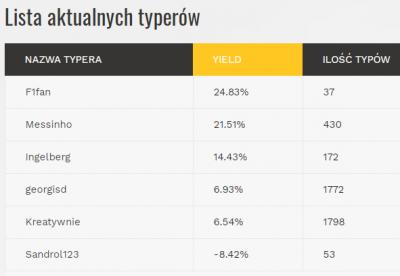 georgisd i Kreatywnie z liczbą typów prawie 1800 i yield 6,5% a Messinho 430 typów z yieldem 21%