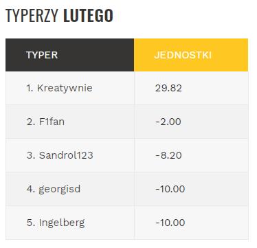Typer Kreatywnie +30 jednostek, F1fan -2j, Sandrol -8j, georgisd i Ingelberg -10j