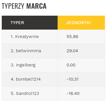 Kreatywnie +56 betwinmma +29 Ingelberg +0 bombel1214 -10 Sandrol123 -16 jednostek